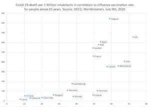 Zusammenhang zwischen Corona-Toten und Grippeimpfung bei Menschen über 65 Jahren
